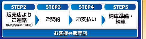 販売店よりご連絡(契約内容のご確認)→ご契約→お支払い→納車準備・納車(お客様⇔販売店)